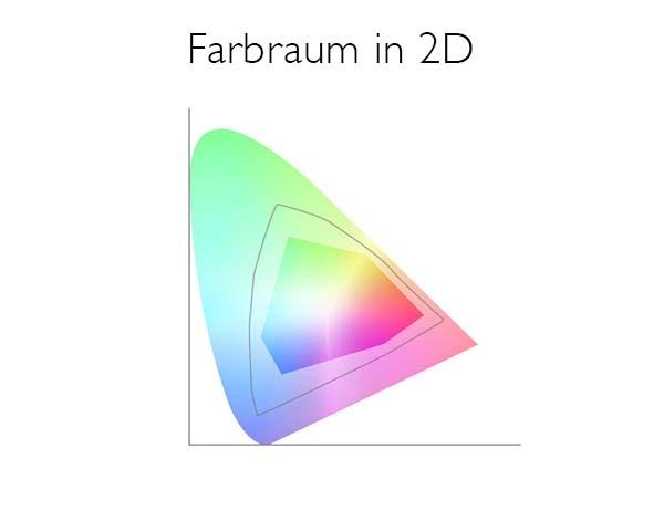 Abbildung 2(a): Farbraum in 2D.