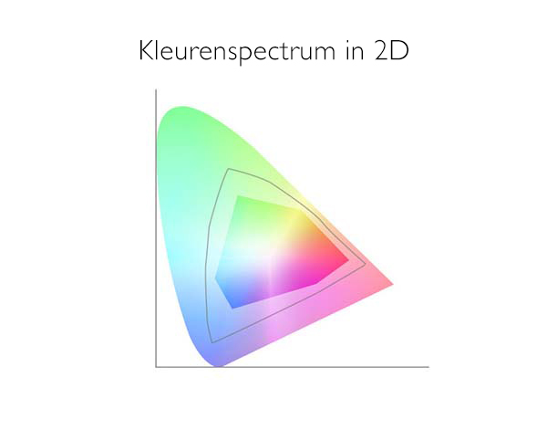 Kleurenspectrum in 2D.