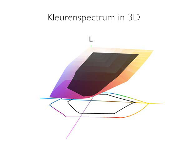 Kleurenspectrum in 3D.