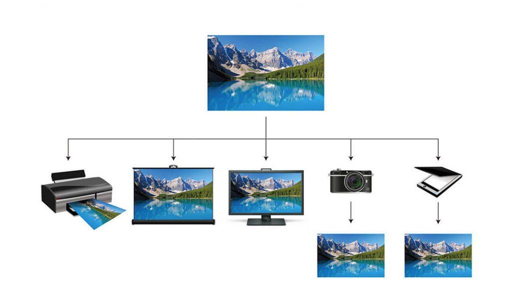 Afbeelding 1: Dezelfde weergegeven kleuren op verschillende apparaten en media.